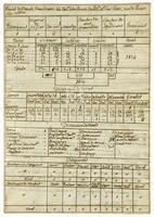 Statistical report for Béxar